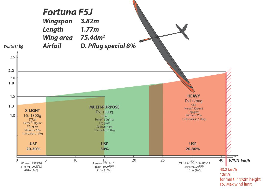 FortunaF5J.jpg