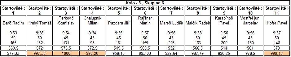 Kolo5Skupina6.png